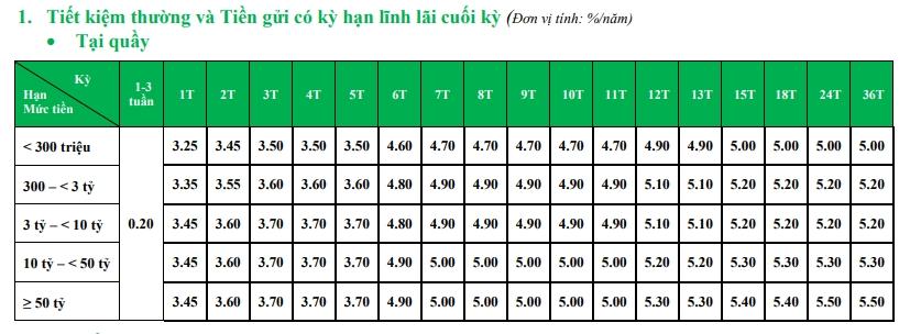 Lãi suất ngân hàng VPBank tháng 3/2021 tăng tại một số kỳ hạn - Ảnh 1.