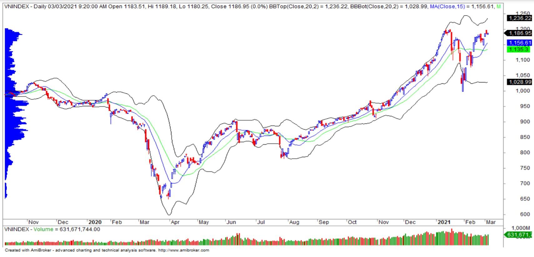 Nhận định thị trường chứng khoán ngày 4/3: VN-Index giằng co trước mốc cản 1.200 điểm - Ảnh 1.