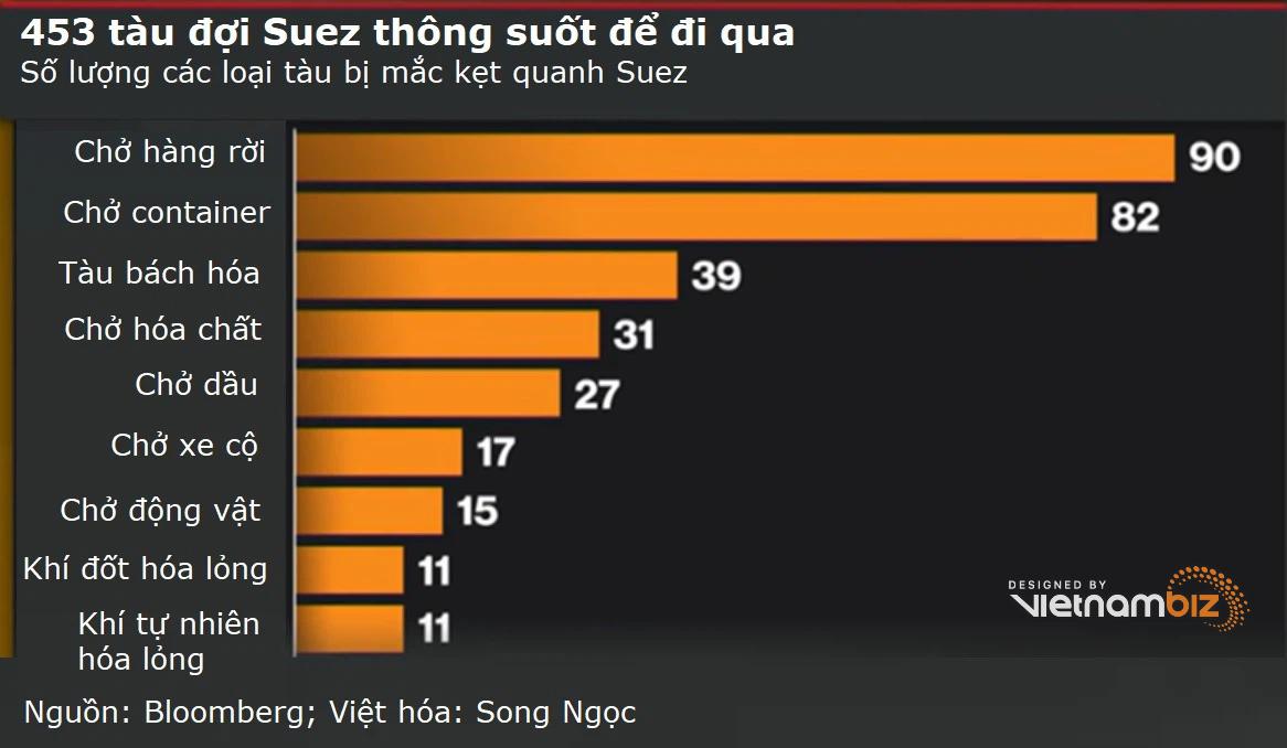 Thế giới kinh sợ nhưng Trung Quốc vẫn bình chân như vại khi Suez tắc nghẽn - Ảnh 2.
