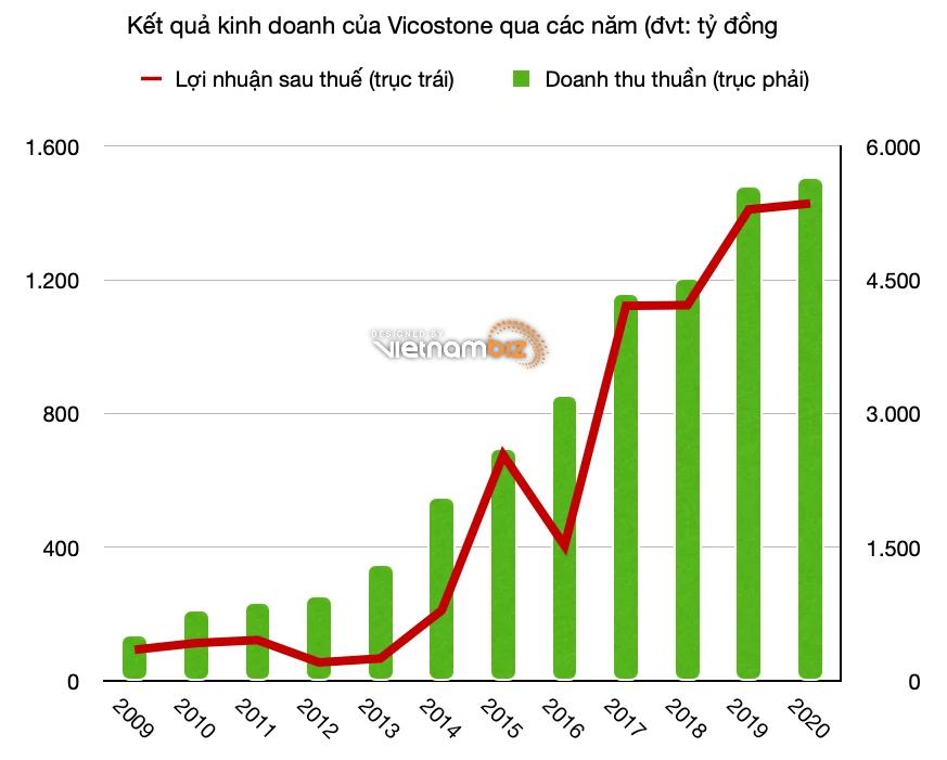 """Vicostone lên top 3 nhà sản xuất đá lớn nhất thế giới, ông Năng """"Do Thái"""" nhận hơn 3,4 tỷ lương và thưởng năm 2020 - Ảnh 3."""