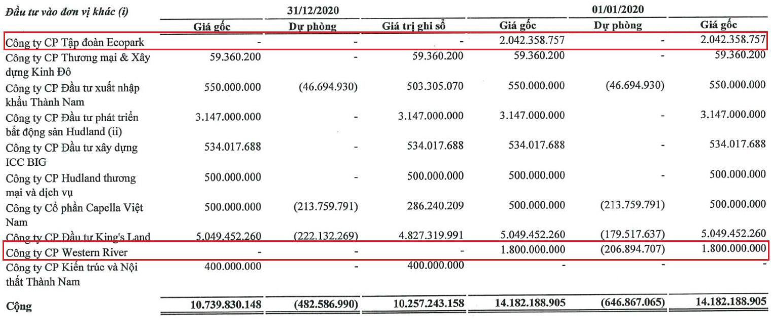Cotana lãi đột biến năm 2020 nhờ bán hết cổ phần Ecopark và Western River - Ảnh 1.