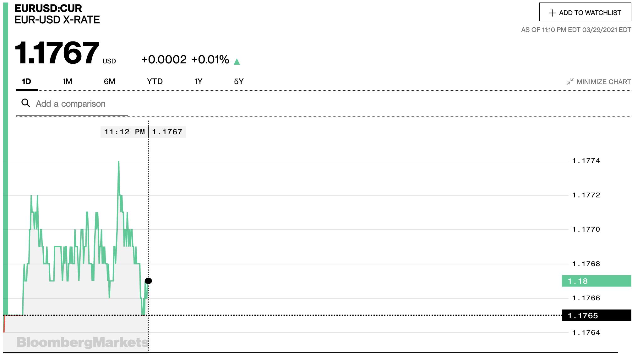 Tỷ giá euro hôm nay 30/3: Đồng loạt giảm tại các ngân hàng - Ảnh 2.
