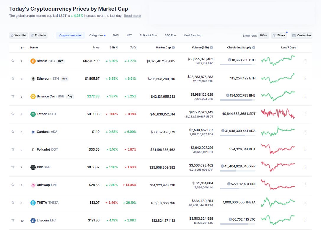 Nhóm 10 đồng tiền hàng đầu theo giá trị thị trường ngày 30/3/2021. (Nguồn: CoinMarketCap).