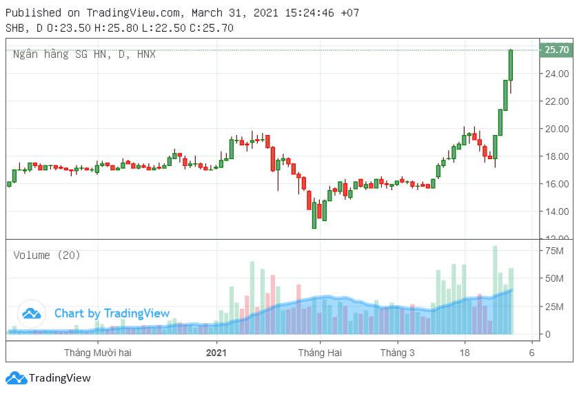 Giá cổ phiếu SHB tăng gần 45% sau 4 phiên, vốn hóa vượt HDBank - Ảnh 1.