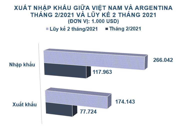 Xuất nhập khẩu Việt Nam và Argentina tháng 2/2021: - Ảnh 1.