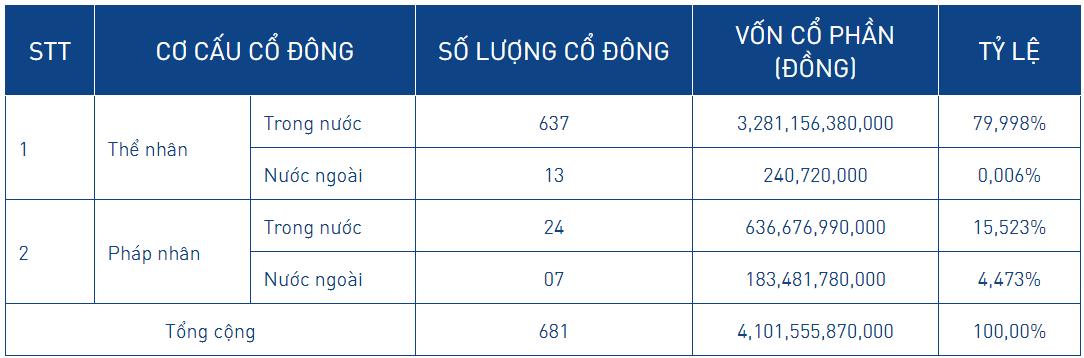 Gần 38% vốn của NCB được thỏa thuận trong 4 tháng - Ảnh 3.
