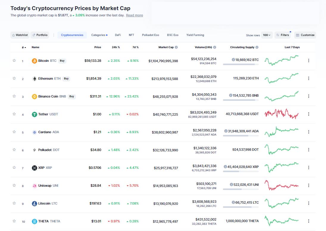 Nhóm 10 đồng tiền hàng đầu theo giá trị thị trường ngày 31/3/2021. (Nguồn: CoinMarketCap).