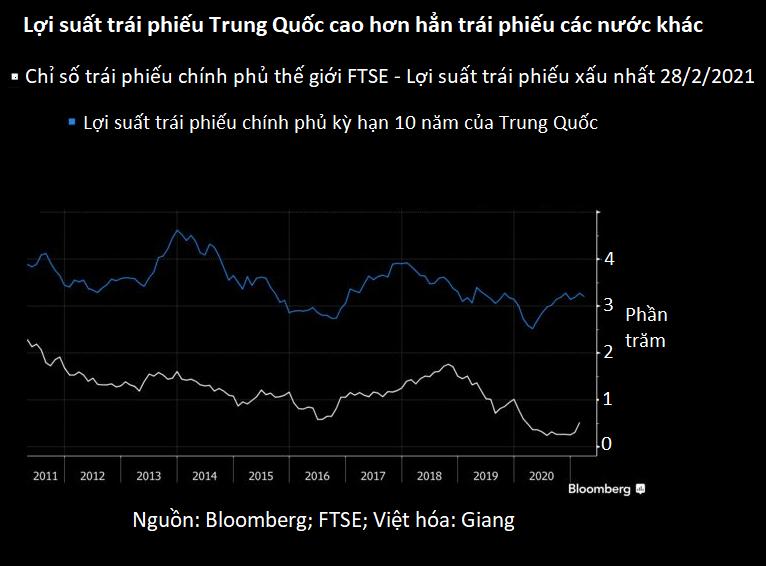 Quỹ hưu trí lớn nhất thế giới đau đầu vì nợ Trung Quốc - Ảnh 2.