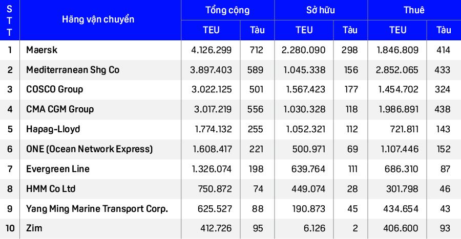 Top các hãng tàu lớn nhất trên thế giới và vị trí của chủ siêu tàu Ever Given trong bảng xếp hạng - Ảnh 2.