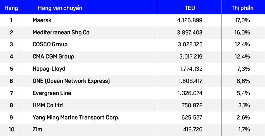 Top các hãng tàu lớn nhất trên thế giới và vị trí của chủ siêu tàu Ever Given trong bảng xếp hạng - Ảnh 3.