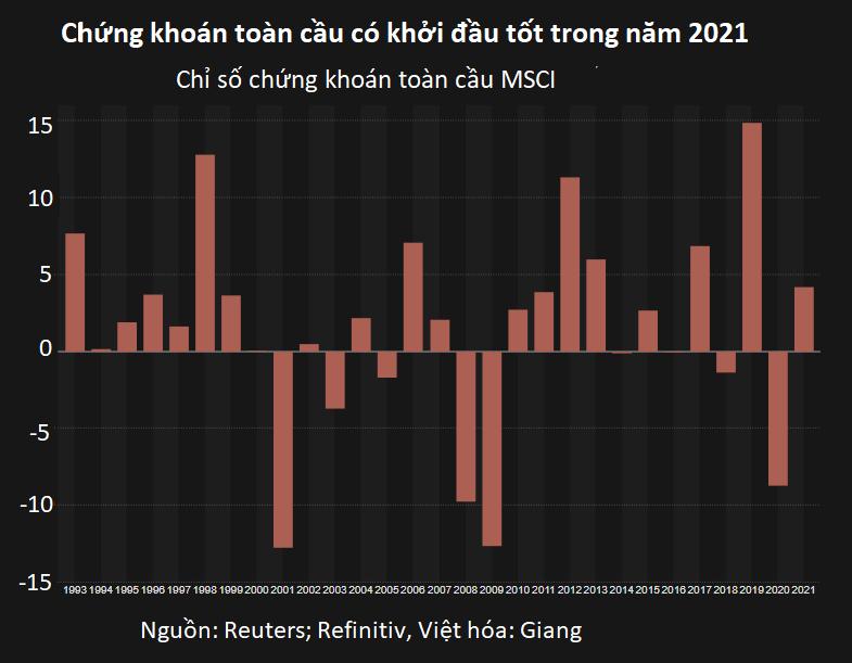Các thị trường thế giới quý I/2021: Cưỡi trên lưng hổ và đánh thức vài con gấu - Ảnh 4.