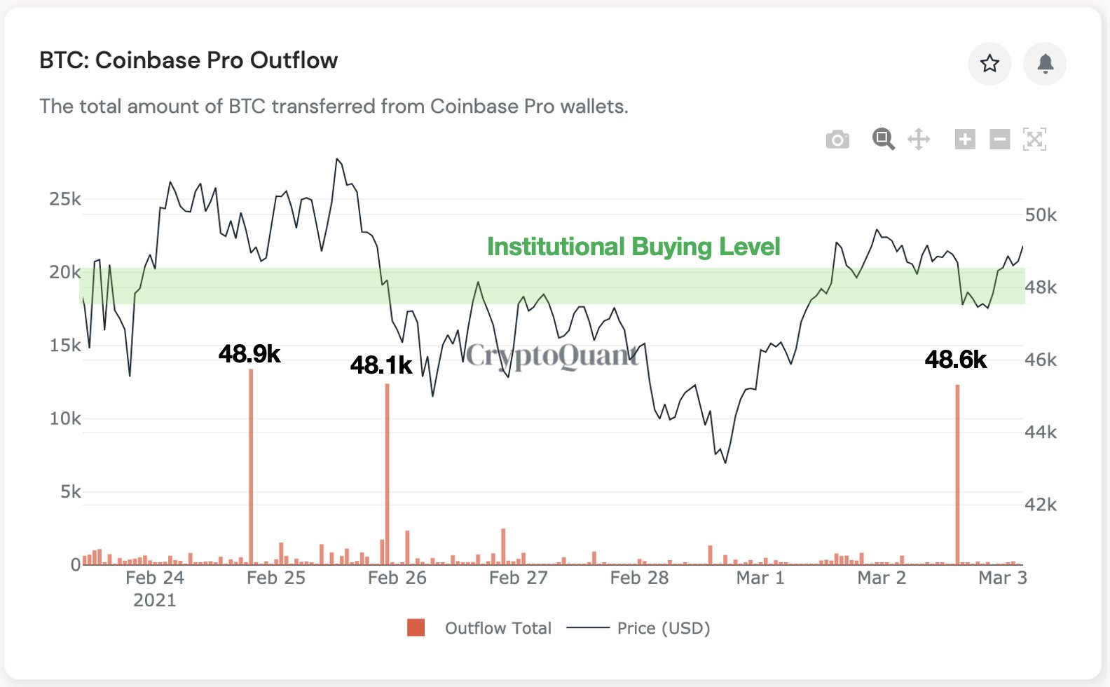 Giao dịch bitcoin trên Coinbase Pro. (Nguồn: Ki Young Ju/ Twitter)