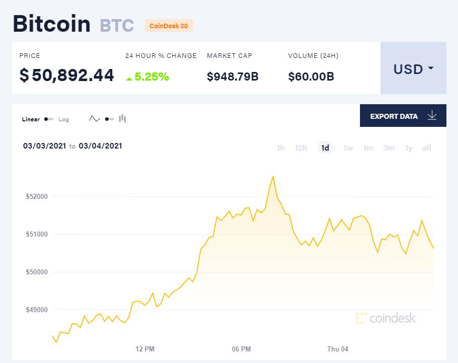 Chỉ số giá bitcoin hôm nay 4/3/21. (Nguồn: CoinDesk).