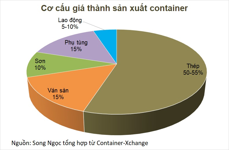 Bức tranh ngành sản xuất container trước khi Hòa Phát gia nhập: Nhiều tiềm năng, lắm đối thủ - Ảnh 7.
