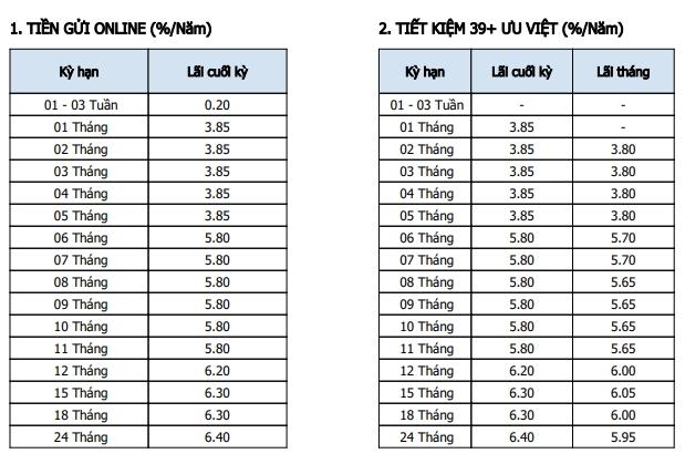 Lãi suất Ngân hàng Bản Việt cập nhật mới nhất tháng 3/2021 - Ảnh 2.