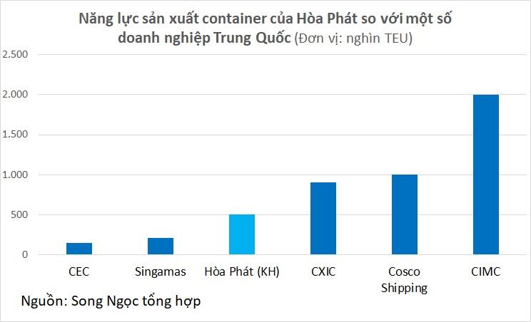 Bức tranh ngành sản xuất container trước khi Hòa Phát gia nhập: Nhiều tiềm năng, lắm đối thủ - Ảnh 5.