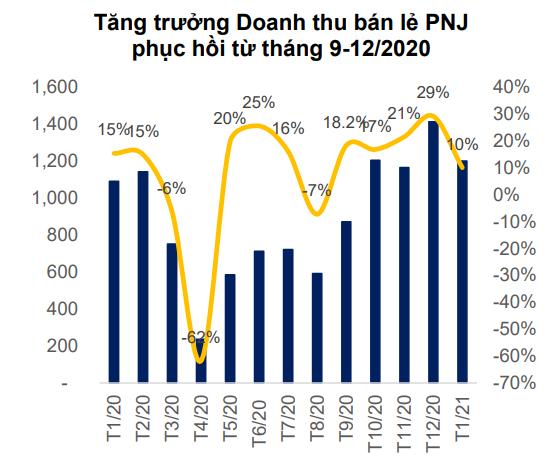'Lợi nhuận PNJ kỳ vọng vượt mức 1.330 tỷ đồng' - Ảnh 2.