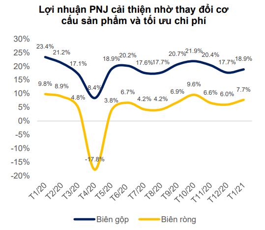 'Lợi nhuận PNJ kỳ vọng vượt mức 1.330 tỷ đồng' - Ảnh 3.