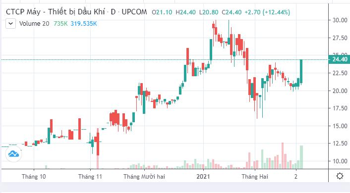 PV Power chốt thoái toàn bộ vốn tại PV Machino, giá cổ phiếu PVM tăng trần - Ảnh 4.