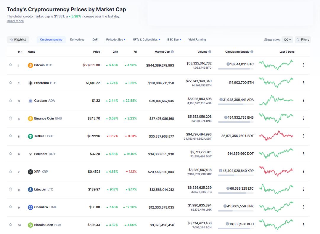 Nhóm 10 đồng tiền hàng đầu theo giá trị thị trường ngày 4/3/2021. (Nguồn: CoinMarketCap).