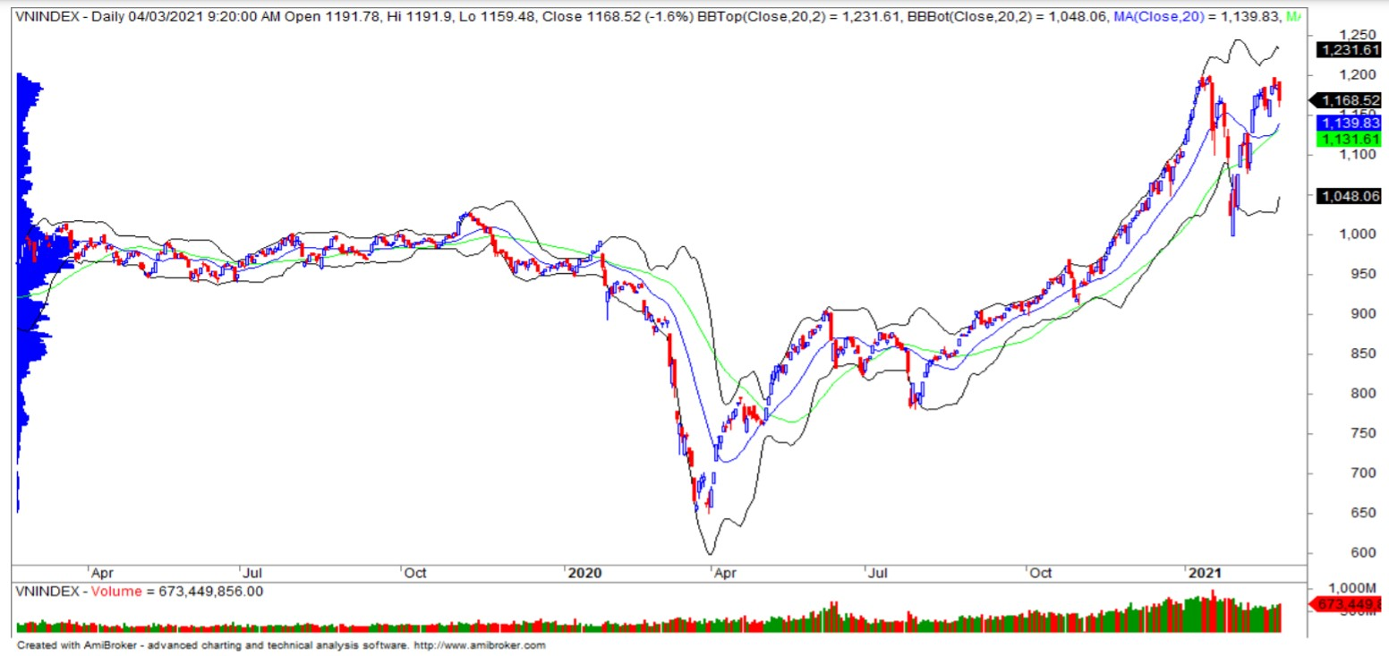 Nhận định thị trường chứng khoán ngày 5/3: Quay lại đà tăng? - Ảnh 1.
