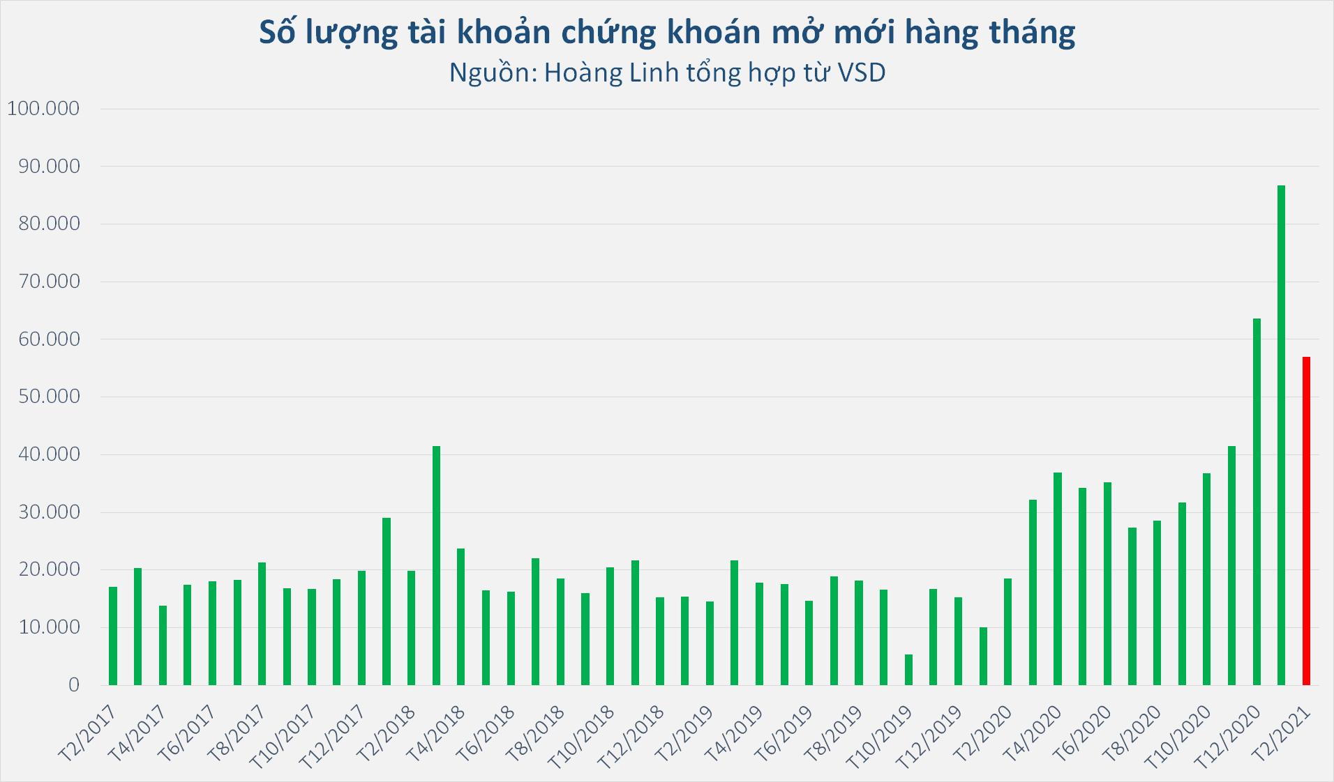 511.746 tài khoản chứng khoán mở mới kể từ khi TTCK Việt Nam tạo đáy vào tháng 3/2020 - Ảnh 1.