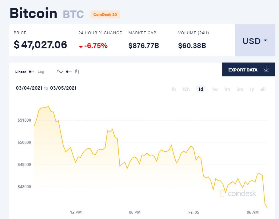 Chỉ số giá bitcoin hôm nay 5/3/21. (Nguồn: CoinDesk).