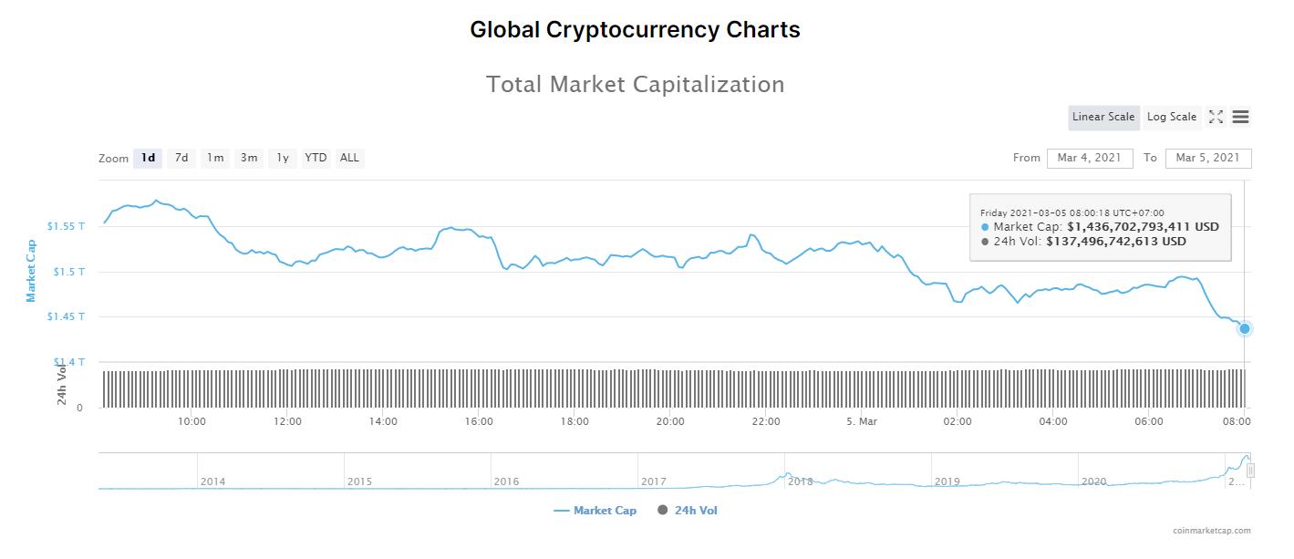 Tổng giá trị thị trường tiền kĩ thuật số và khối lượng giao dịch ngày 5/3/2021. (Nguồn: CoinMarketCap).