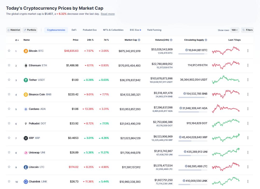 Nhóm 10 đồng tiền hàng đầu theo giá trị thị trường ngày 5/3/2021. (Nguồn: CoinMarketCap).