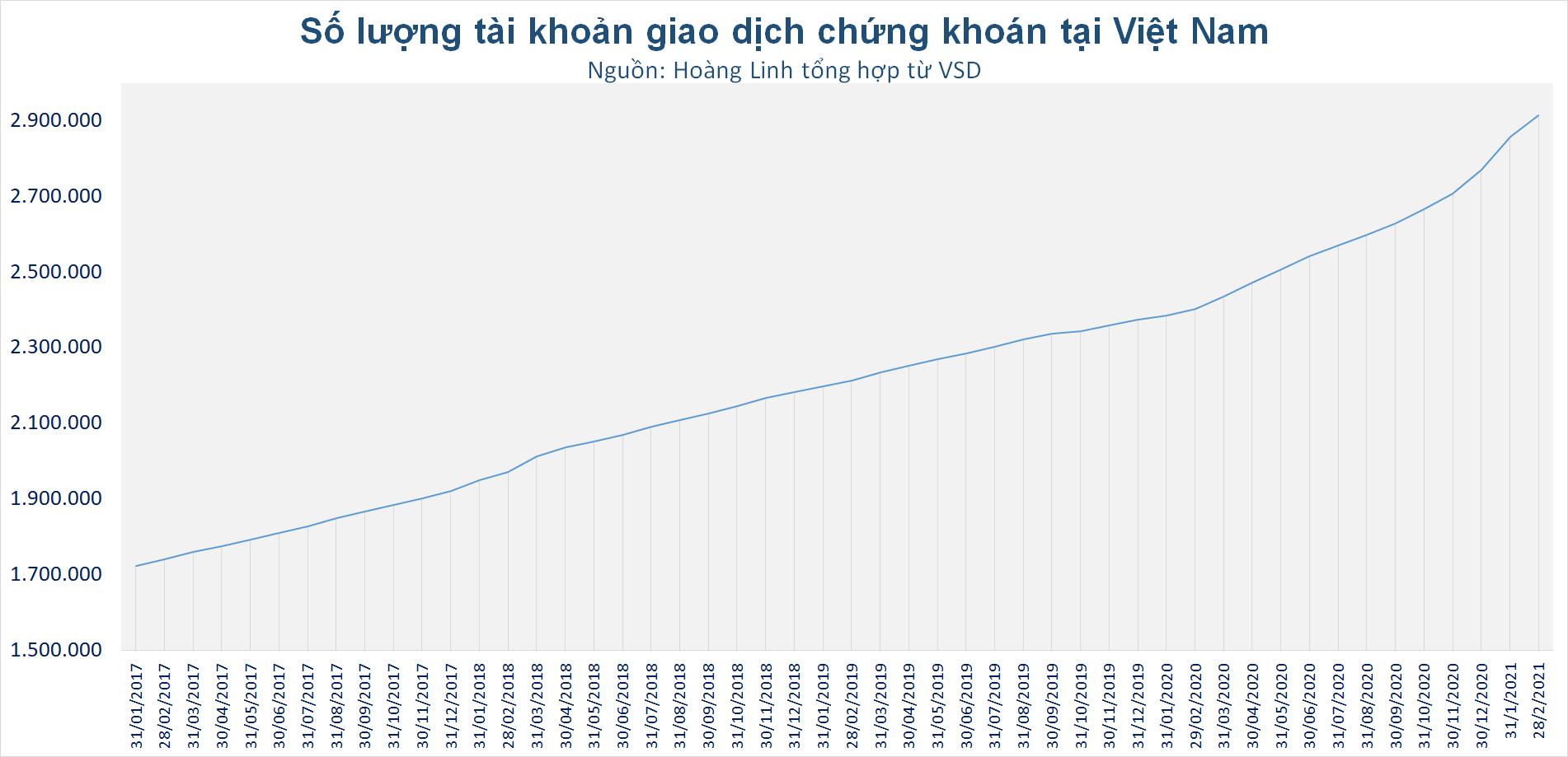 511.746 tài khoản chứng khoán mở mới kể từ khi TTCK Việt Nam tạo đáy vào tháng 3/2020 - Ảnh 2.