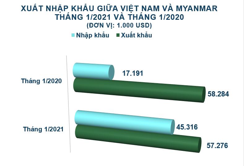 Xuất nhập khẩu Việt Nam và Myanmar tháng 1/2021: Xuất khẩu hóa chất tăng vọt - Ảnh 2.