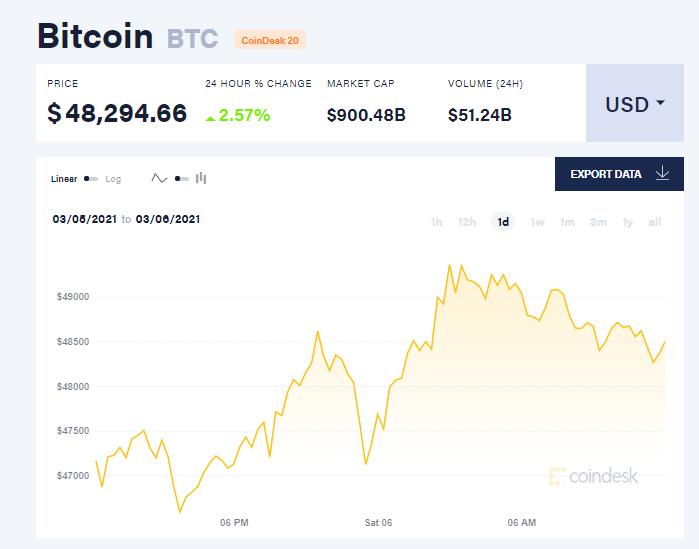 Chỉ số giá bitcoin hôm nay 6/3/21. (Nguồn: CoinDesk).