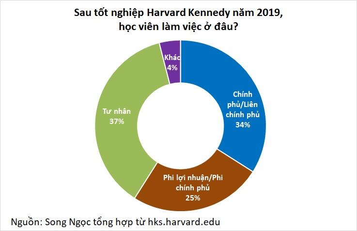 Harvard Kennedy – trường đào tạo nhiều nhân vật nổi tiếng Việt Nam và thế giới - Ảnh 4.