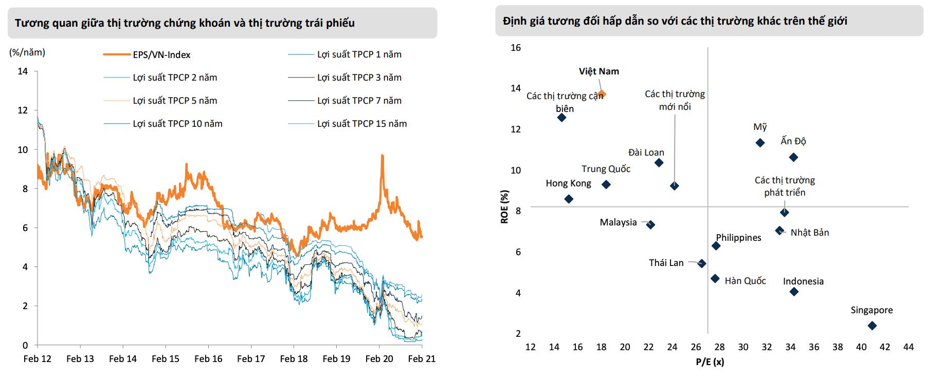 Mirae Asset: VN-Index có thể đạt mức cao nhất 1.400 điểm trong năm 2021 - Ảnh 2.