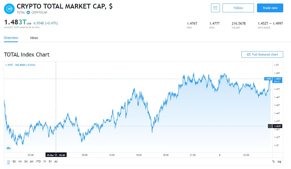 Tổng giá trị thị trường tiền kĩ thuật số và khối lượng giao dịch ngày 6/3/2021. (Nguồn: TradingView).