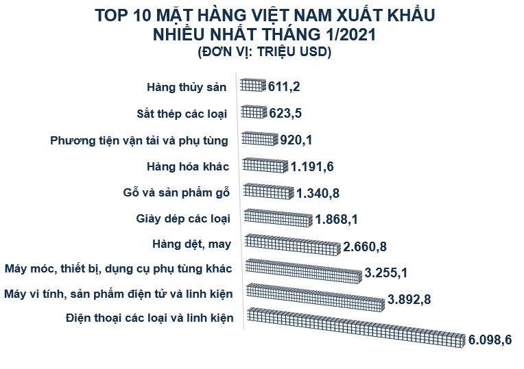 Top 10 mặt hàng Việt Nam xuất khẩu nhiều nhất tháng 1/2020 - Ảnh 1.