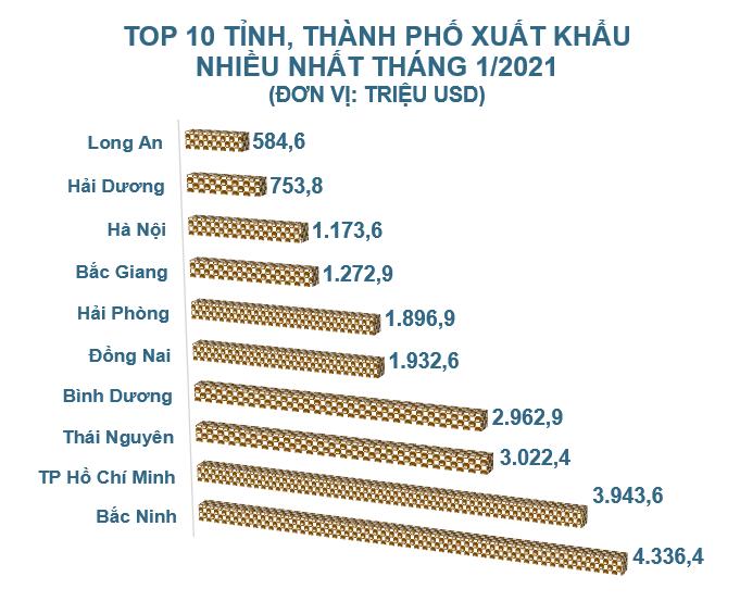 Top 10 tỉnh, thành xuất nhập khẩu nhiều nhất tháng 1/2021 - Ảnh 2.