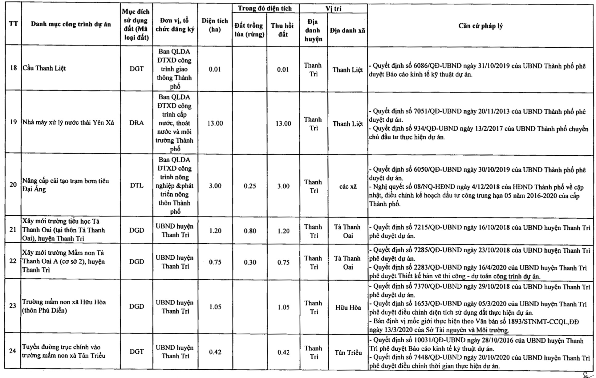 Huyện Thanh Trì sẽ thu hồi hơn 416 ha năm 2021, thực hiện nhiều dự án giao thông  - Ảnh 5.
