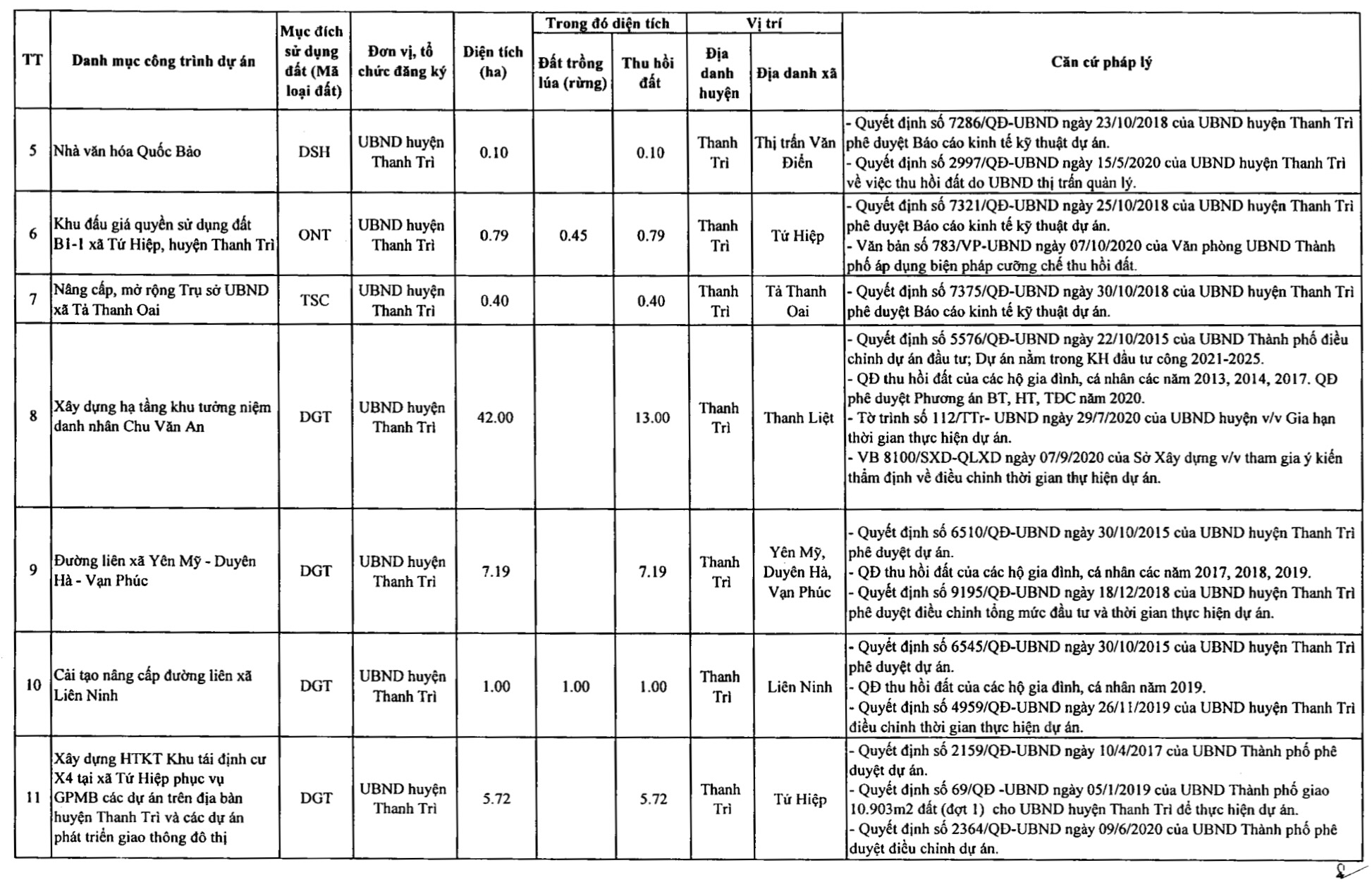 Huyện Thanh Trì sẽ thu hồi hơn 416 ha năm 2021, thực hiện nhiều dự án giao thông  - Ảnh 3.