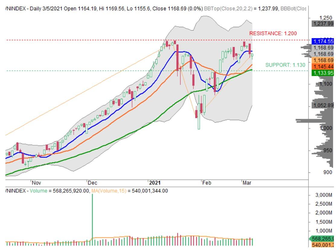 Nhận định thị trường chứng khoán tuần 8 - 12/3: Tiếp tục tích lũy ngắn hạn - Ảnh 1.