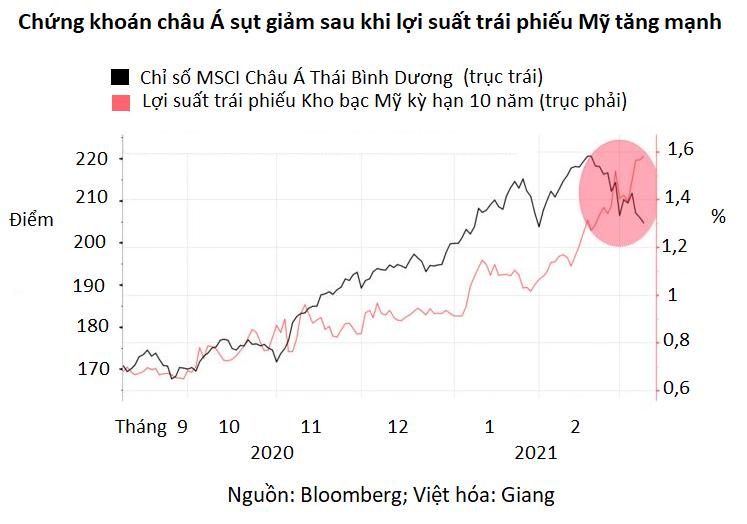 Dữ liệu kinh tế tốt trở thành con dao hai lưỡi với thị trường chứng khoán - Ảnh 1.