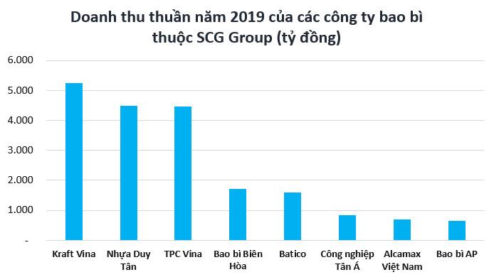 Con đường thâu tóm chuỗi giá trị ngành nhựa Việt Nam của đại gia Thái - Ảnh 2.