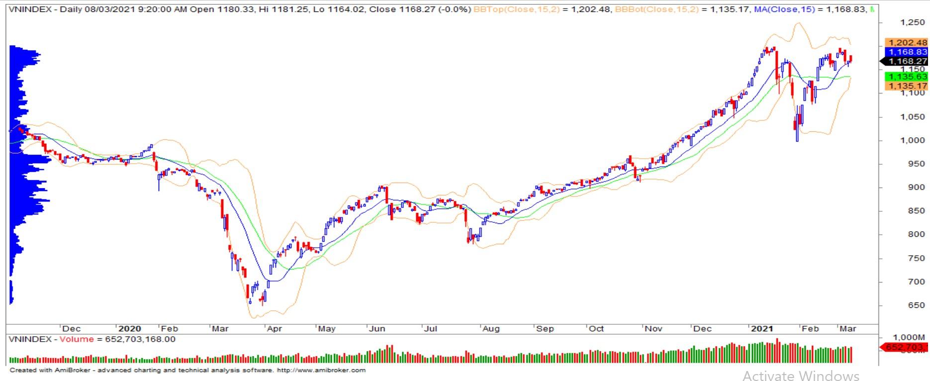 Nhận định thị trường chứng khoán ngày 9/3: Dòng tiền tiếp tục phân hóa - Ảnh 1.