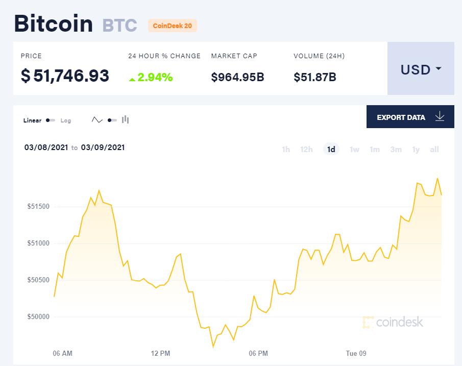 Chỉ số giá bitcoin hôm nay 9/3/21. (Nguồn: CoinDesk).