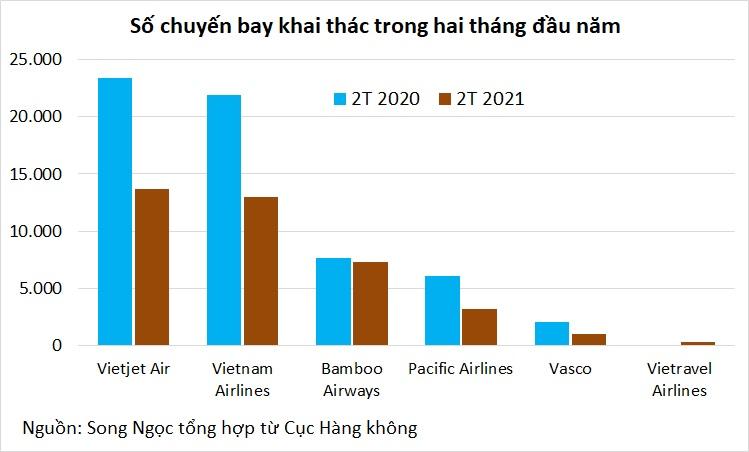 Nhiều biến động lớn trong ngành hàng không hai tháng đầu năm - Ảnh 2.