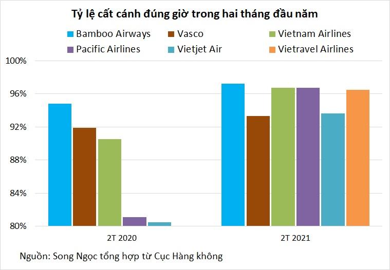 Nhiều biến động lớn trong ngành hàng không hai tháng đầu năm - Ảnh 3.