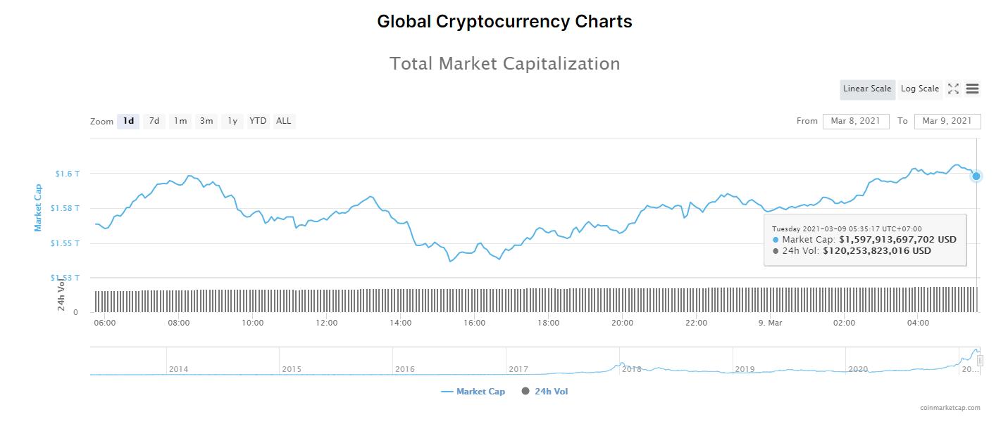 Tổng giá trị thị trường tiền kĩ thuật số và khối lượng giao dịch ngày 9/3/2021. (Nguồn: CoinMarketCap).