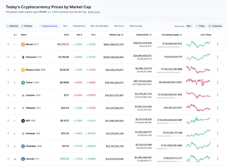 Nhóm 10 đồng tiền hàng đầu theo giá trị thị trường ngày 9/3/2021. (Nguồn: CoinMarketCap).