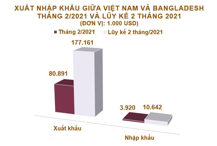 Xuất nhập khẩu Việt Nam và Bangladesh tháng 2/2021: Thặng dư 77 triệu USD - Ảnh 2.