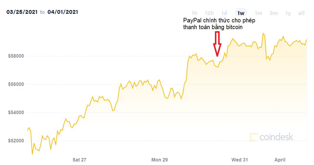 'Bitcoin đang ở rất gần vùng đỉnh trung hạn' - Ảnh 2.